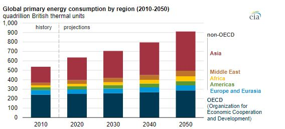 Proiezione al 2050 di consumi di elettricità su scala Globale
