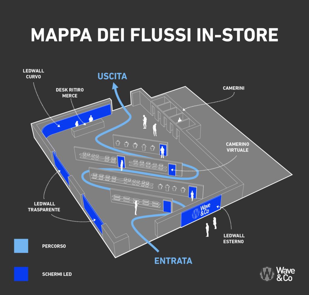 Mappa dei Flussi In-Store