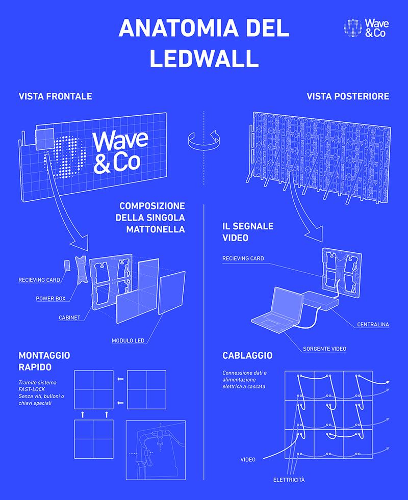 Ledwall: come funziona? Lo schema di un'installazione completa.