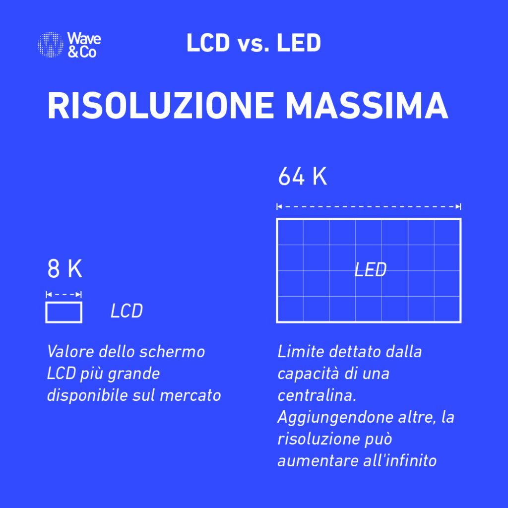 ledwall: come funziona? Risoluzione massima LCD vs LED